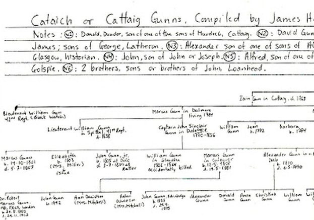 Cattaig cataich gunn family tree from john perhaps 3rd son of gun